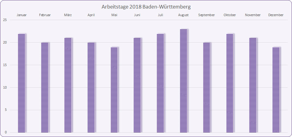 arbeitstage 2018 baden w rttemberg mit feiertagen und diagramm. Black Bedroom Furniture Sets. Home Design Ideas