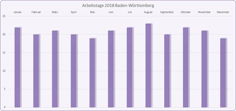Arbeitstage 2018 Baden-Württemberg