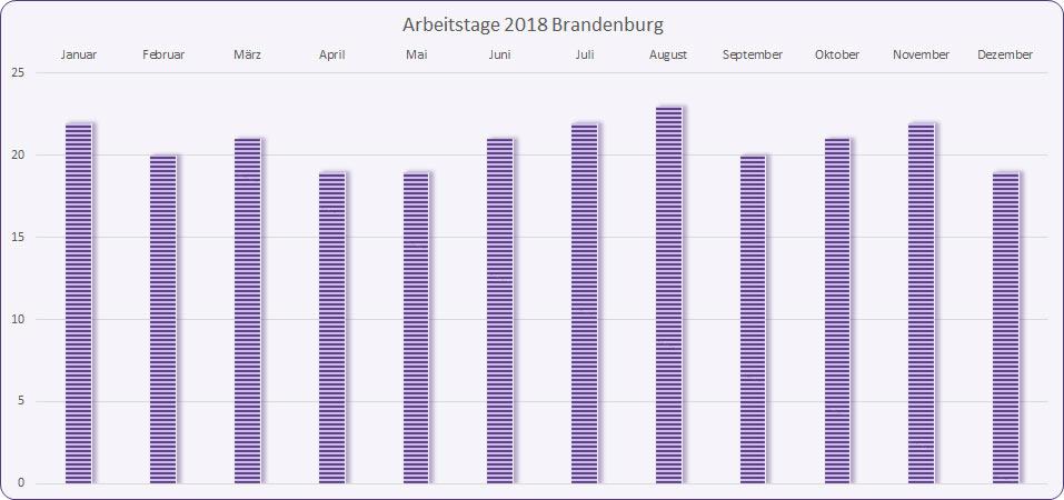 Arbeitstage 2018 Brandenburg
