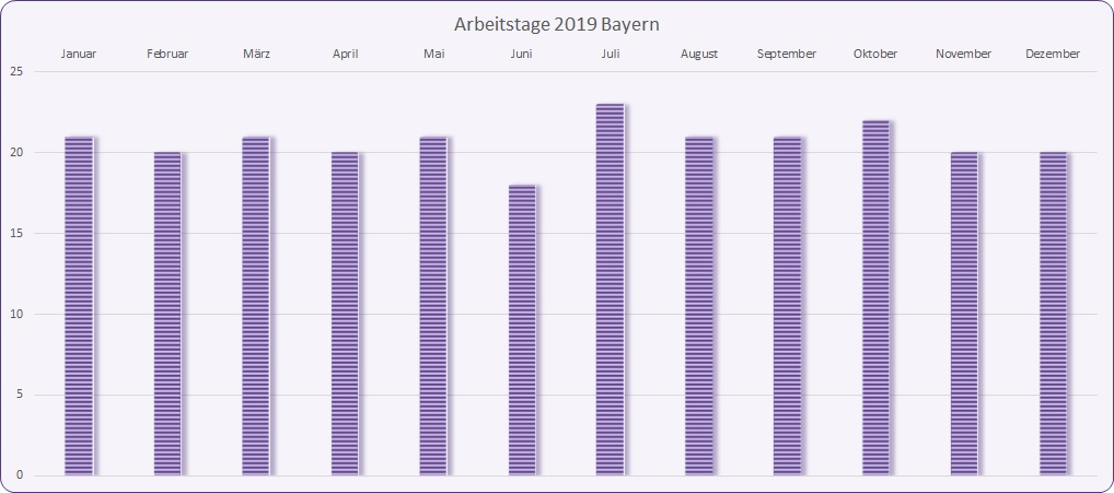 Arbeitstage 2019 Bayern